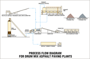 Asphalt Process diagram
